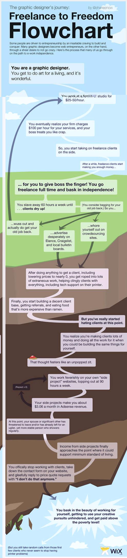 平面和网页设计师的有趣信息图表