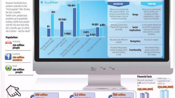 25+网页设计师参考的信息图表