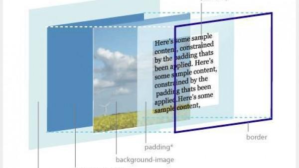DIV CSS 中的盒模型结构