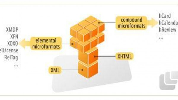 微格式和语意网